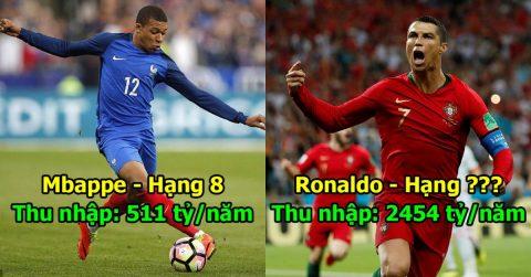 10 cỗ máy in tiền khủng nhất World Cup 2018: Nhìn vị trí của Ronaldo mới rõ lý do vì sao anh nằng nặc đòi rời Real