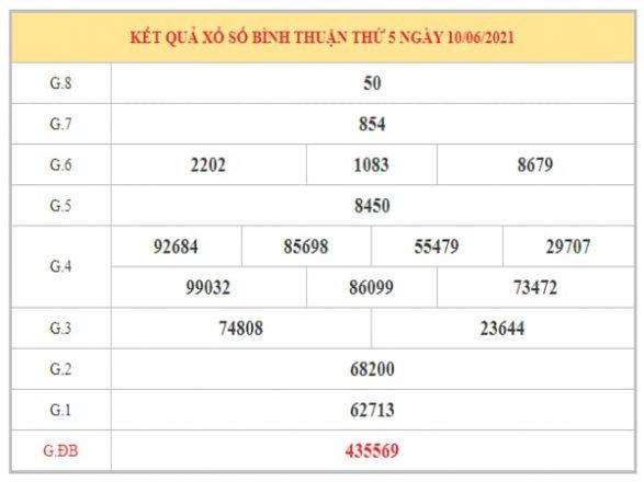 Phân tích KQXSBTH ngày 17/6/2021 dựa trên kết quả kì trước