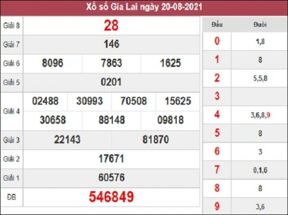 Phân tíchXSGL 27-08-2021